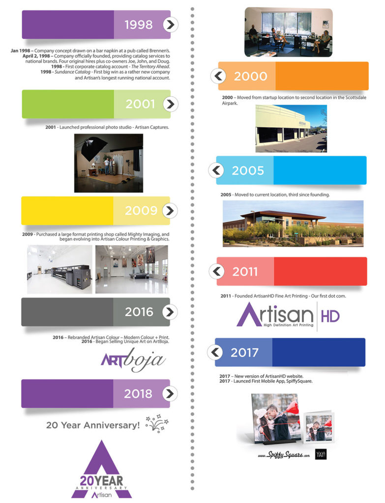Artisan History Timeline: A 20 Year Legacy of Providing Perfect Color Printing Services